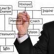 Mentor-Diagram